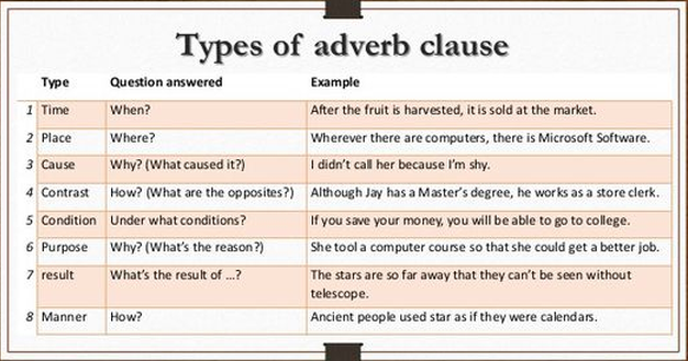 How Noun Clauses Adjective Clauses And Adverb Clauses Differ