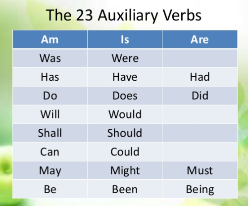 a full-dress review of the verb types in english