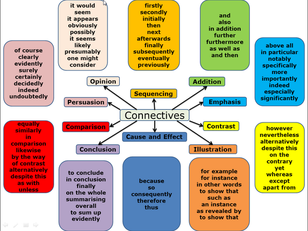 Essay Connectives | Transitions And Connective Phrases