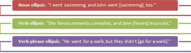 Elliptical sentences often read and sound better than