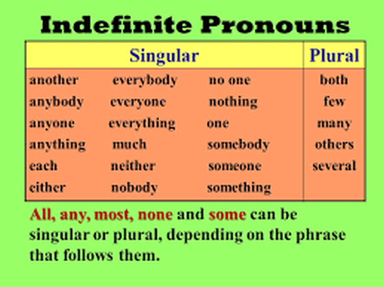 which of the indefinite pronouns are singular or plural