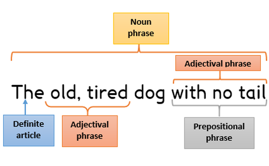 getting to know the noun phrase better