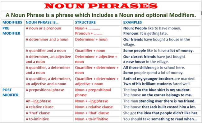 Dealing with long, complicated noun phrases