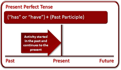 Best friend essay present perfect tense