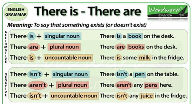 Subject Verb Agreement In There Isthere Are Sentences