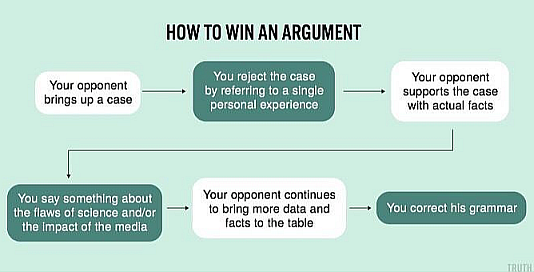 how-to-win-an-argument_chart-1A1.png